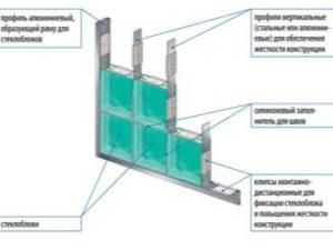 каркасы для установки стеклоблоков